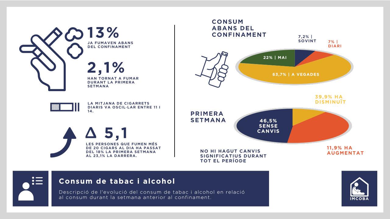 Consum de tabac i alcohol