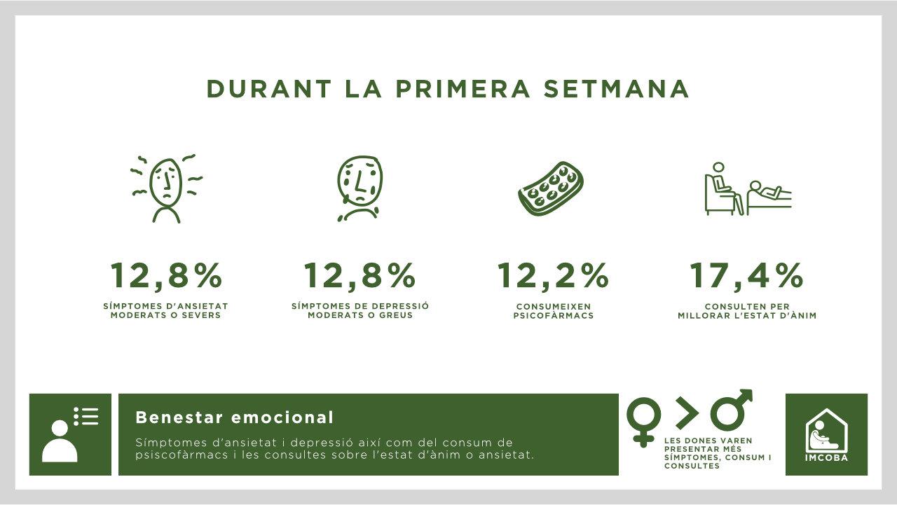 Benestar emocional