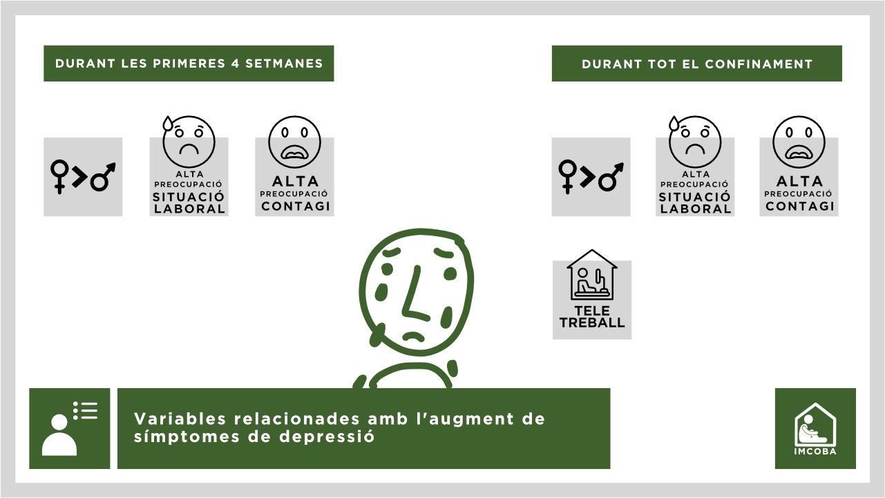 Qui va augmentar els símptomes de depressió?