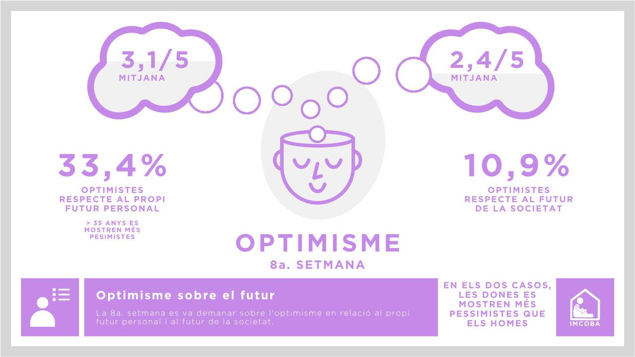 Optimisme respecte al futur personal i respecte al futur de la societat